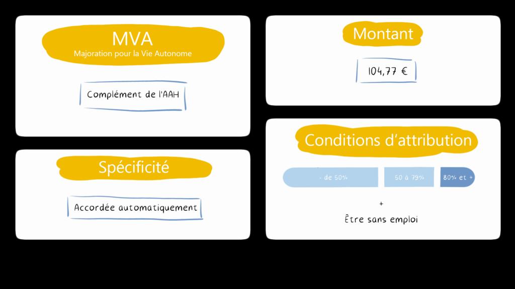 Schéma récapitulant les info données après, avec un info supplémentaire : son montant est de 104,77€.